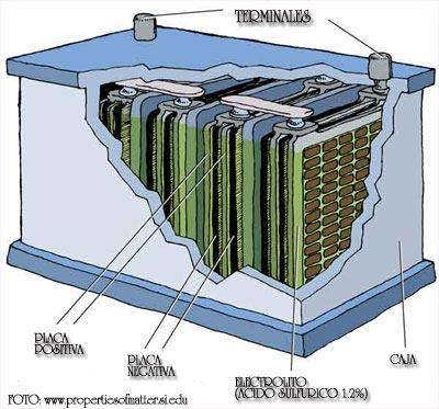 La Bateria Bateria-vehiculo