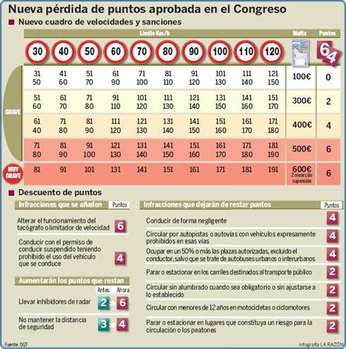 infografia_2010_puntos.jpg